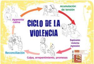 CÍRCULO-DE-LA-VIOLENCIA