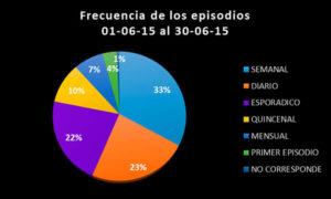 OVDfrecuencia201508