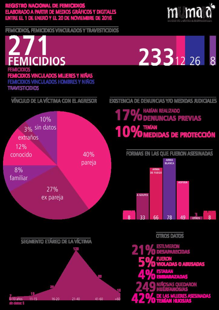 Imagen : Prensa MuMaLá